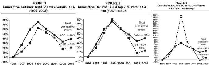 Cumulativereturns